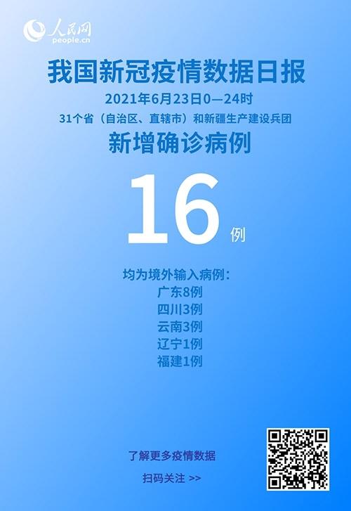 国家卫健委6月23日新增新冠肺炎确诊病例16例均为境外输入病例