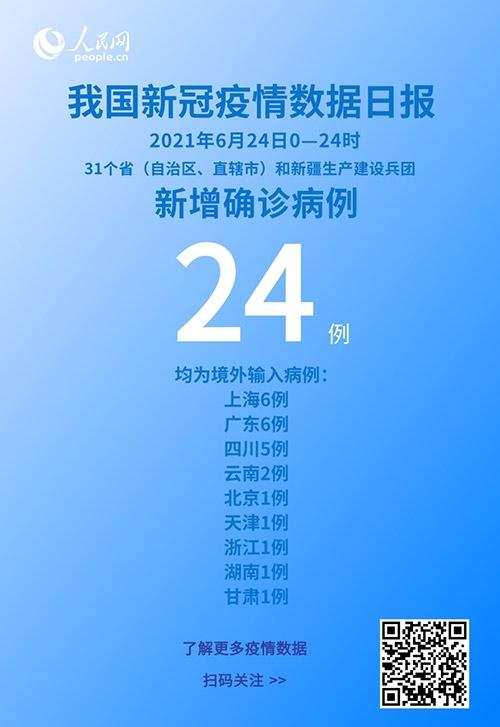 国家卫健委6月24日新增新冠肺炎确诊病例24例均为境外输入病例